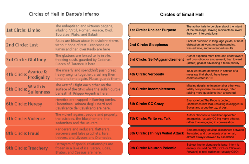Email Hell
